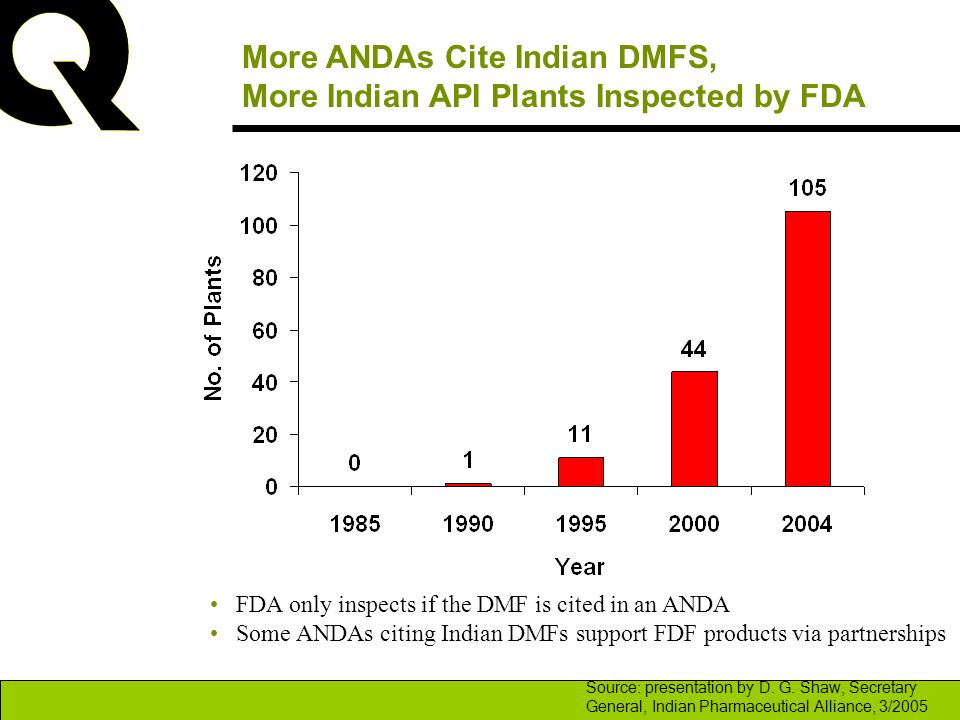 More ANDAs Cite Indian DMFS, More Indian API Plants Inspected by FDA