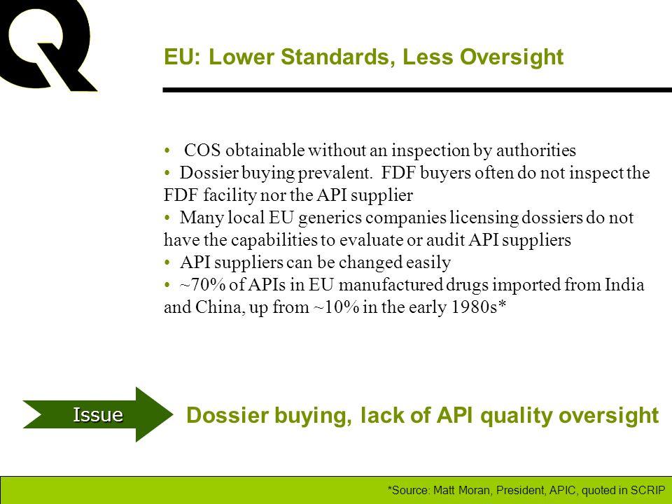 EU: Lower Standards, Less Oversight