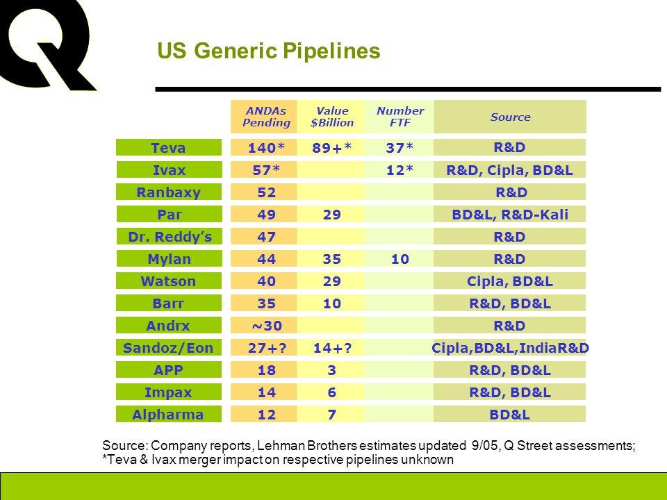 US Generic Pipelines Teva 140* 89+* 37* R&D Ivax 57* 12*