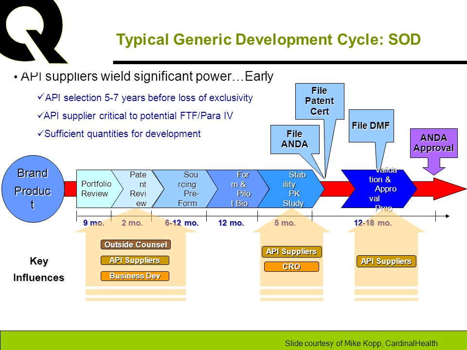 Typical Generic Development Cycle: SOD