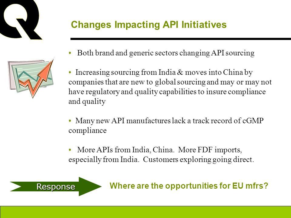 Changes Impacting API Initiatives