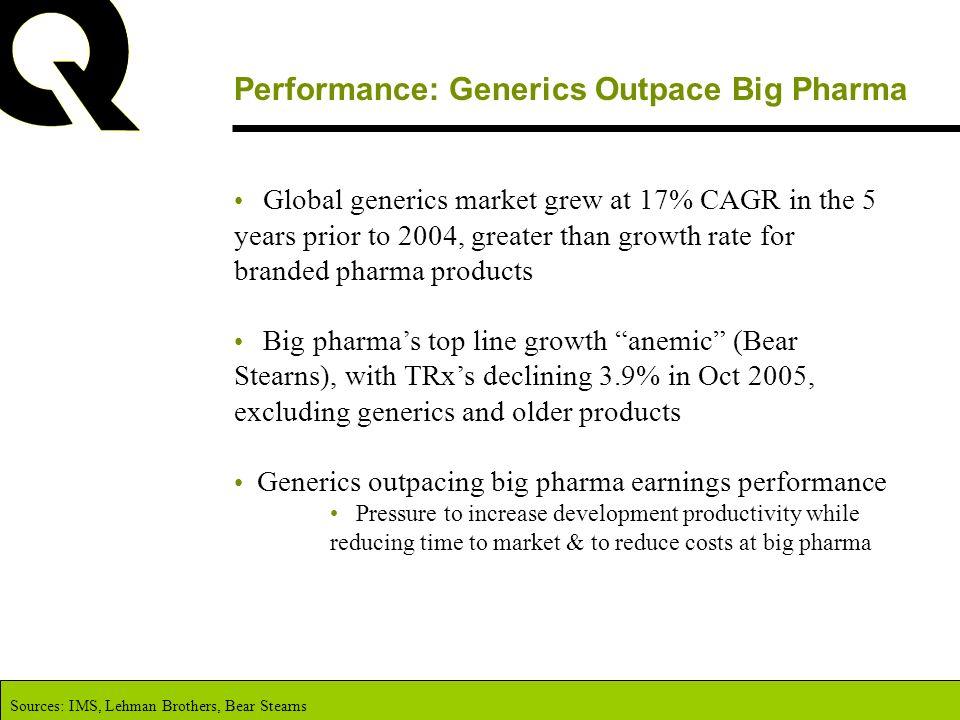 Performance: Generics Outpace Big Pharma