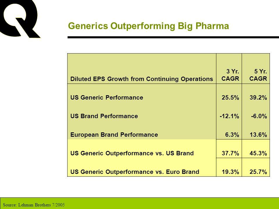 Generics Outperforming Big Pharma