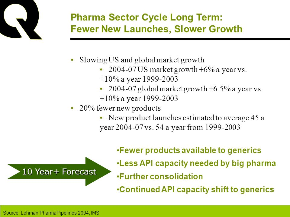 Pharma Sector Cycle Long Term: Fewer New Launches, Slower Growth