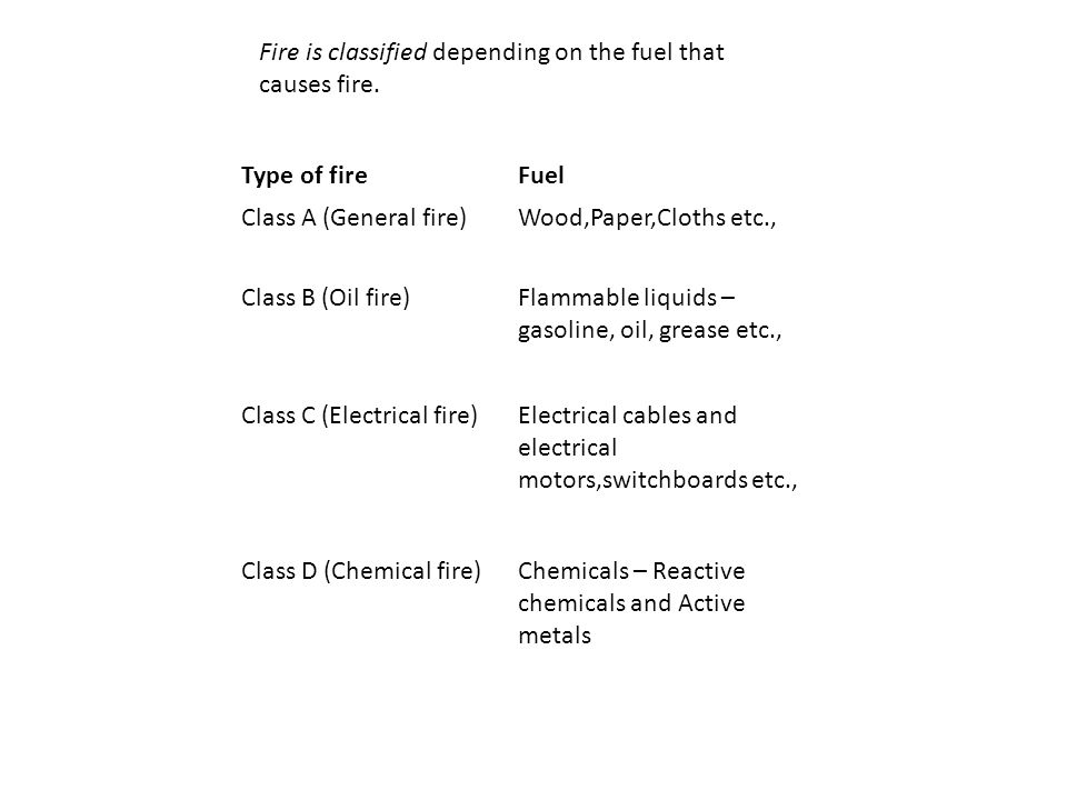 Fire is classified depending on the fuel that causes fire.