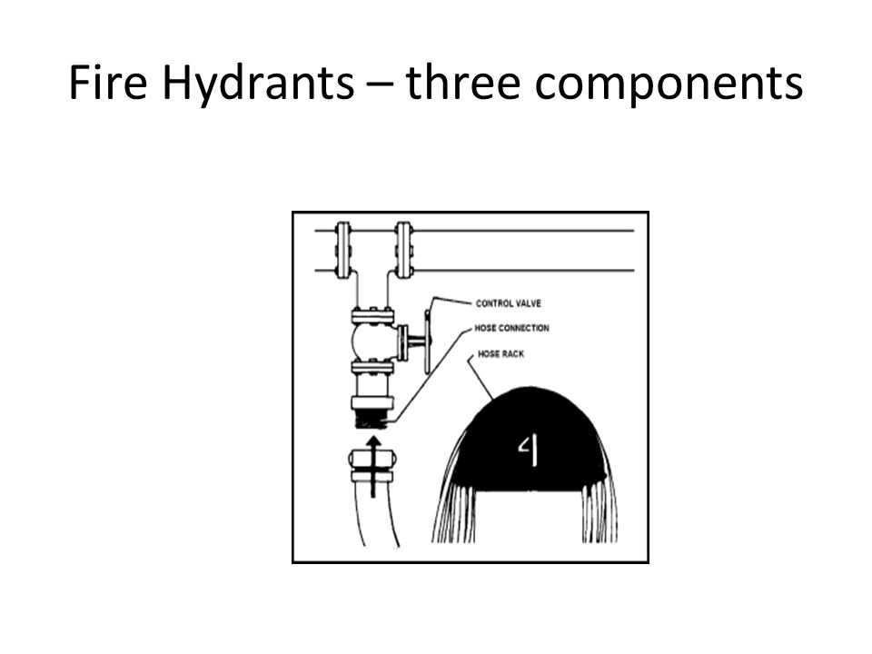 Fire Hydrants – three components