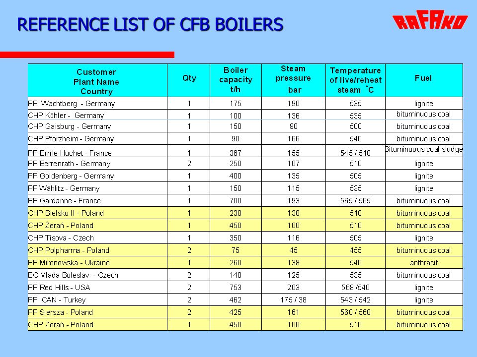REFERENCE LIST OF CFB BOILERS