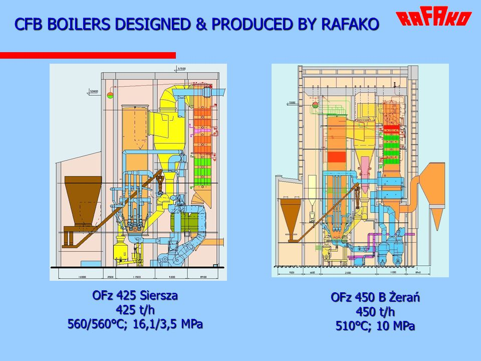 CFB BOILERS DESIGNED & PRODUCED BY RAFAKO