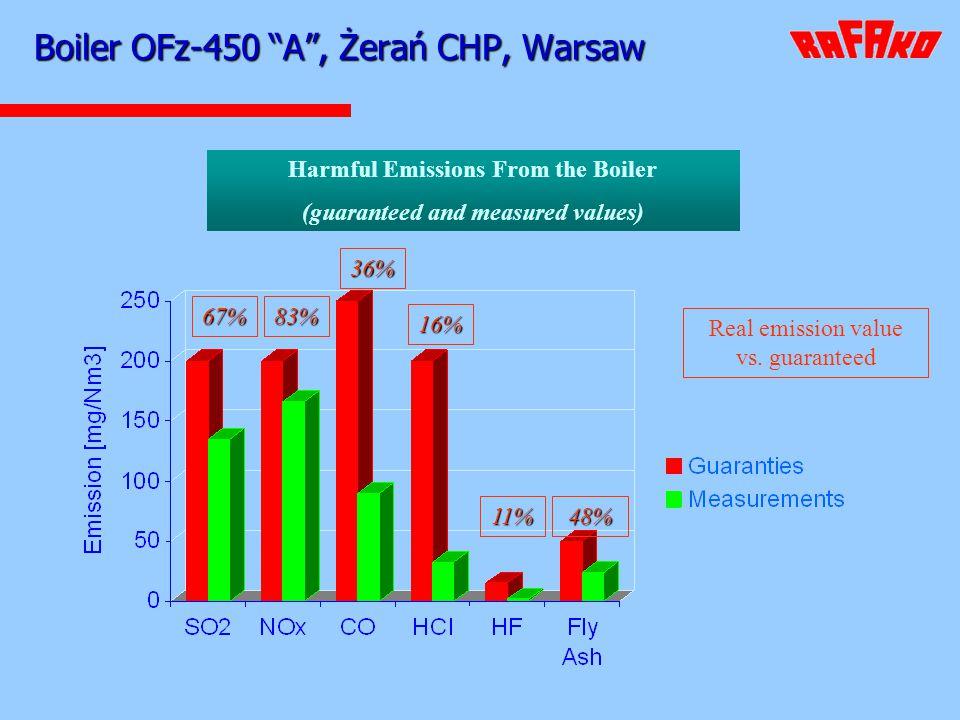Boiler OFz-450 A , Żerań CHP, Warsaw
