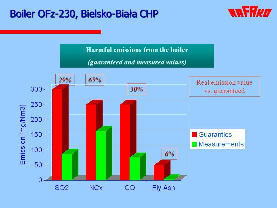 Boiler OFz-230, Bielsko-Biała CHP