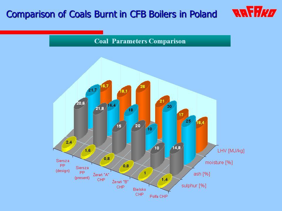 Coal Parameters Comparison
