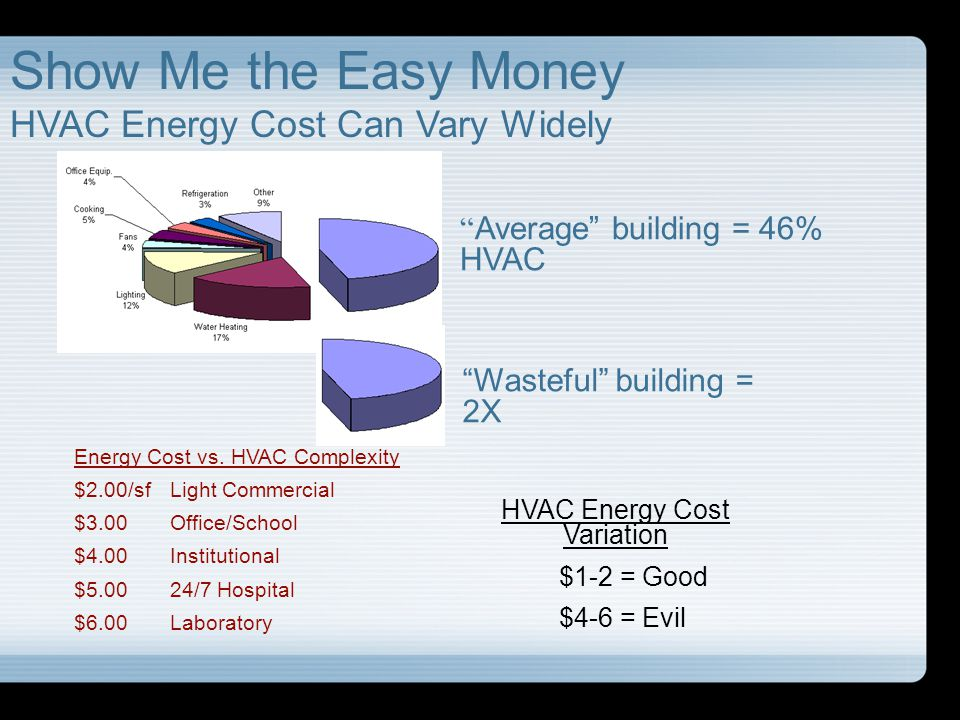 HVAC Energy Cost Variation