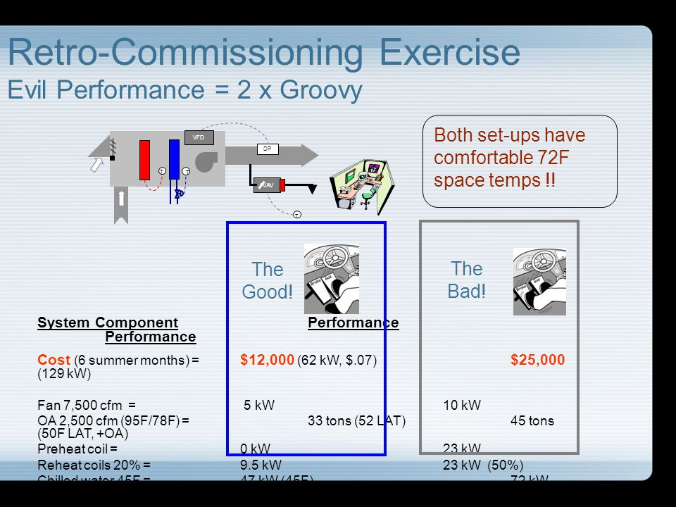 Retro-Commissioning Exercise