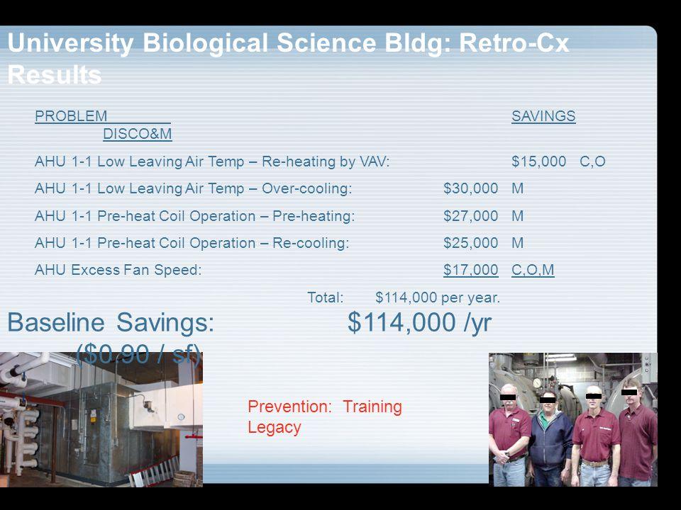 University Biological Science Bldg: Retro-Cx Results