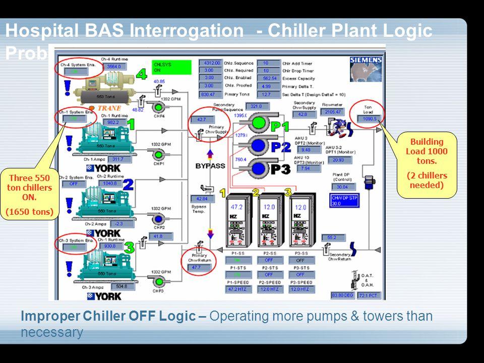 Hospital BAS Interrogation - Chiller Plant Logic Problems