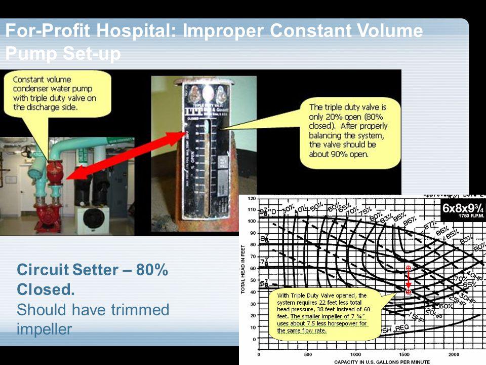 For-Profit Hospital: Improper Constant Volume Pump Set-up