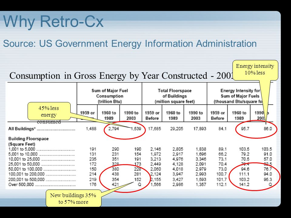 Why Retro-Cx Source: US Government Energy Information Administration