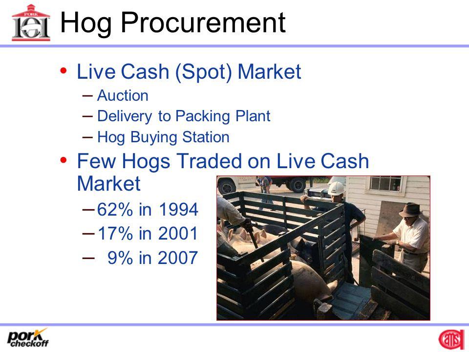 Hog Procurement Live Cash (Spot) Market
