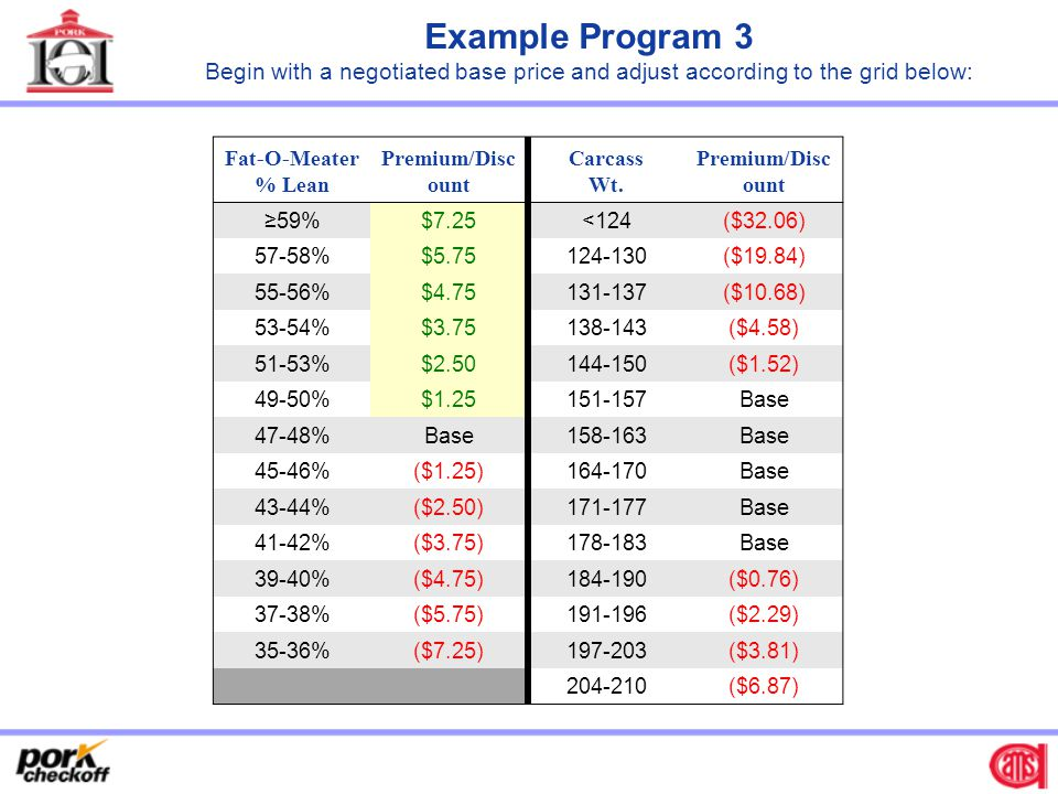 Example Program 3 Begin with a negotiated base price and adjust according to the grid below: Fat-O-Meater.