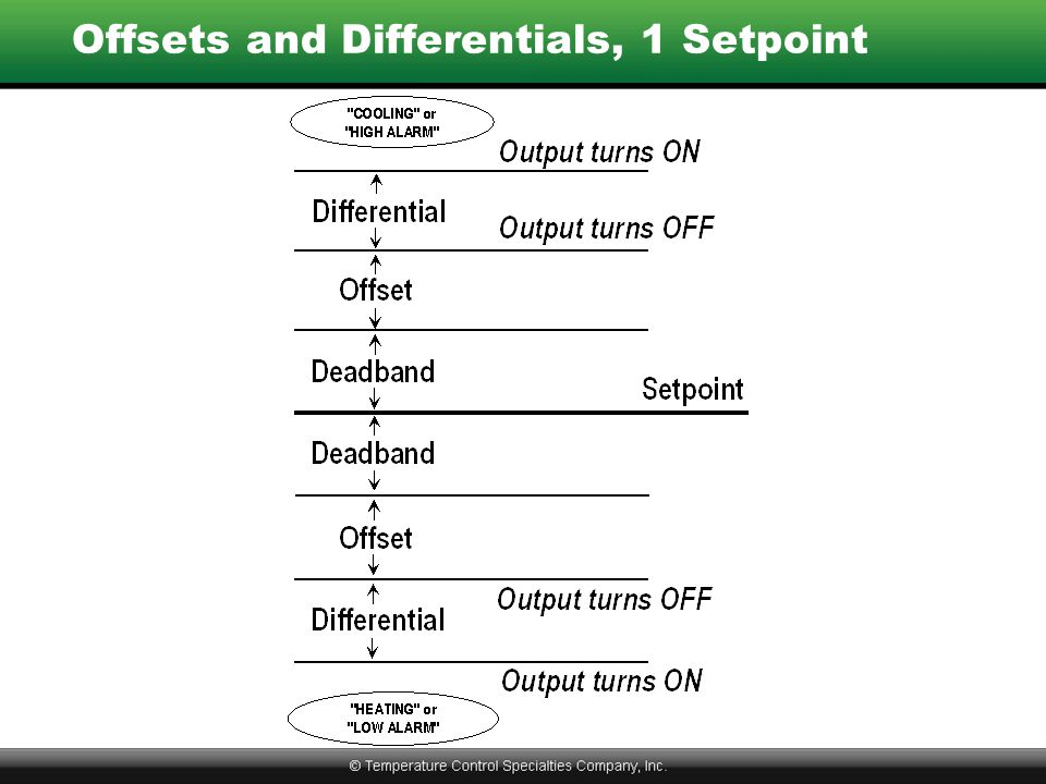 Offsets and Differentials, 1 Setpoint