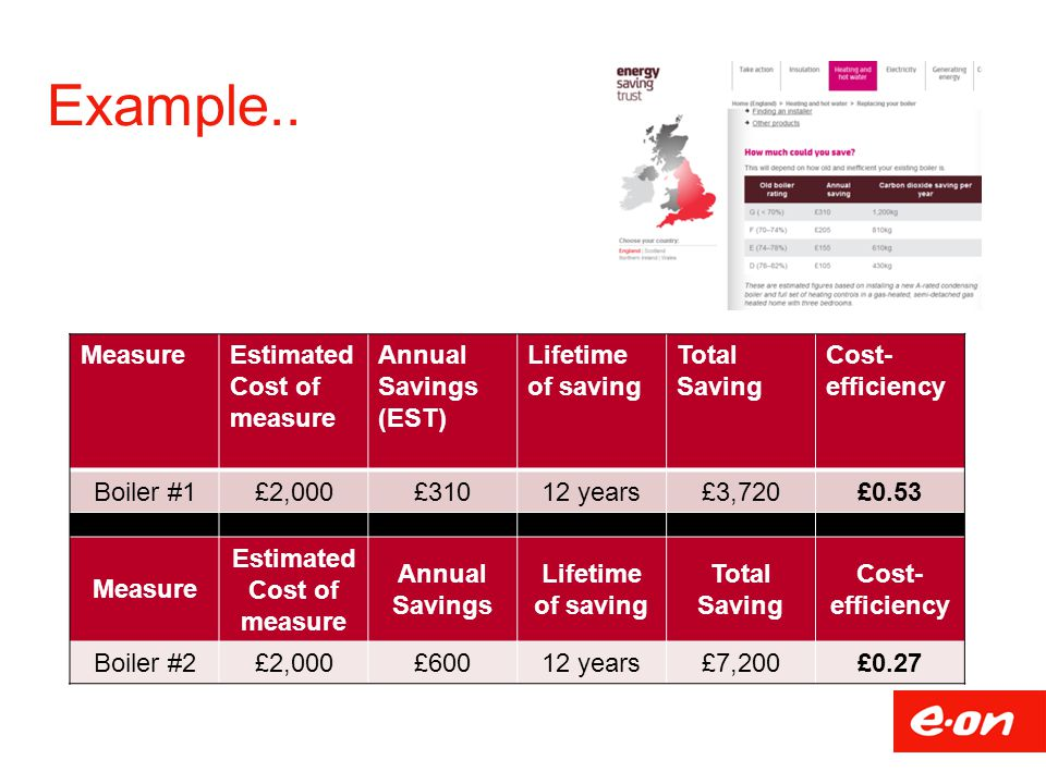 Example.. Measure Estimated Cost of measure Annual Savings (EST)