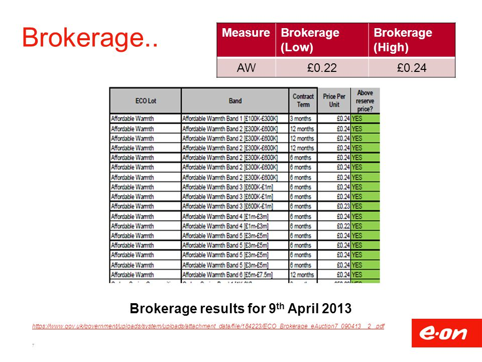 Brokerage results for 9th April 2013