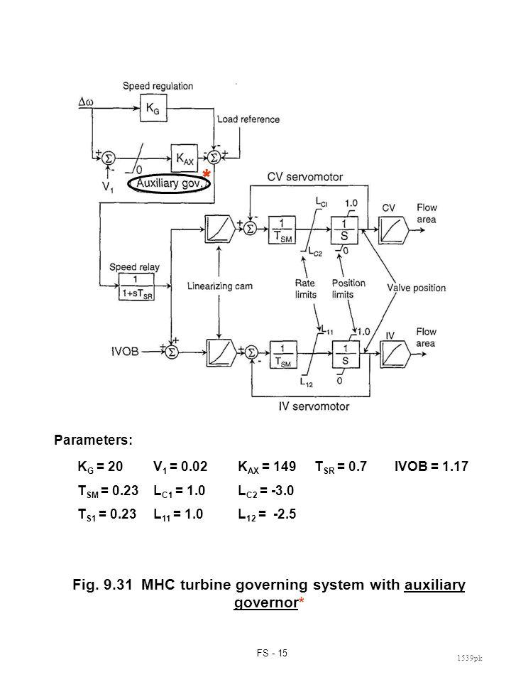 Fig. 9.32 MHC turbine governing system