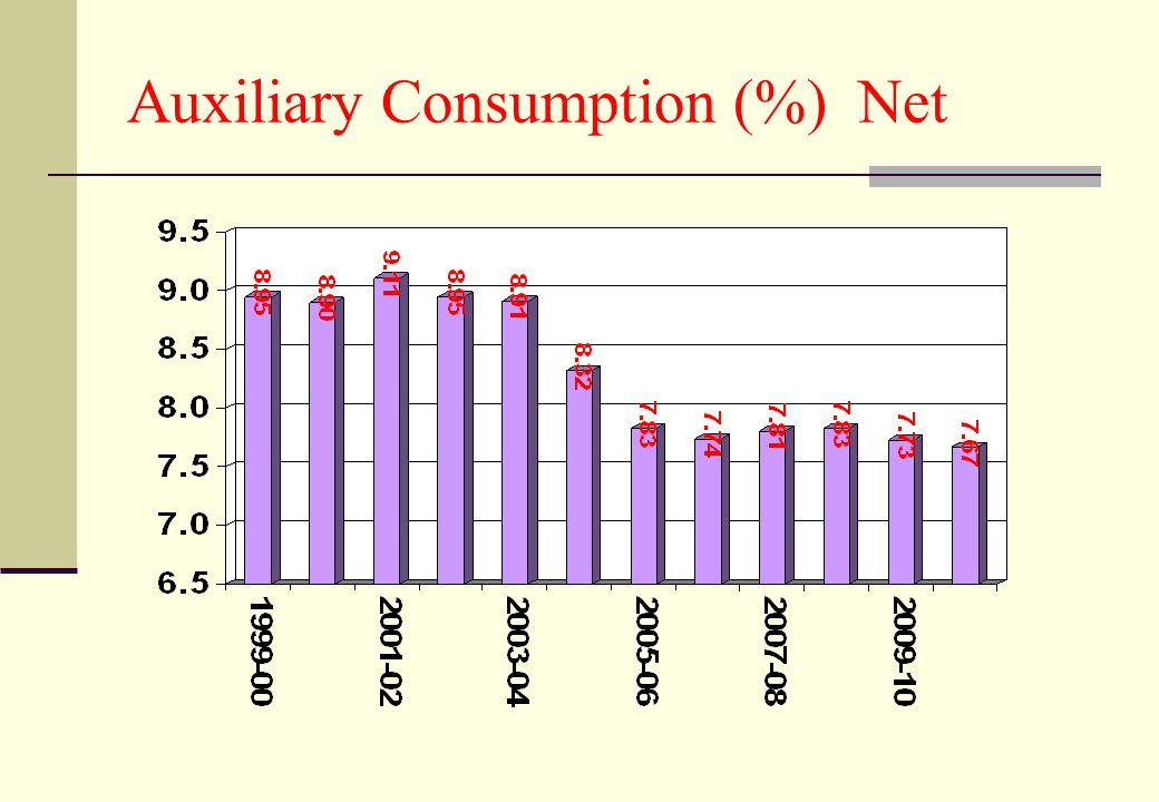 Auxiliary Consumption (%) Net