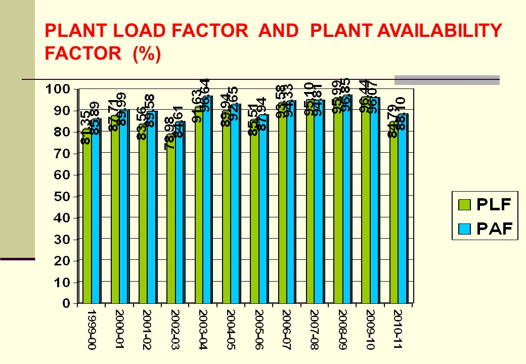 PLANT LOAD FACTOR AND PLANT AVAILABILITY FACTOR (%)