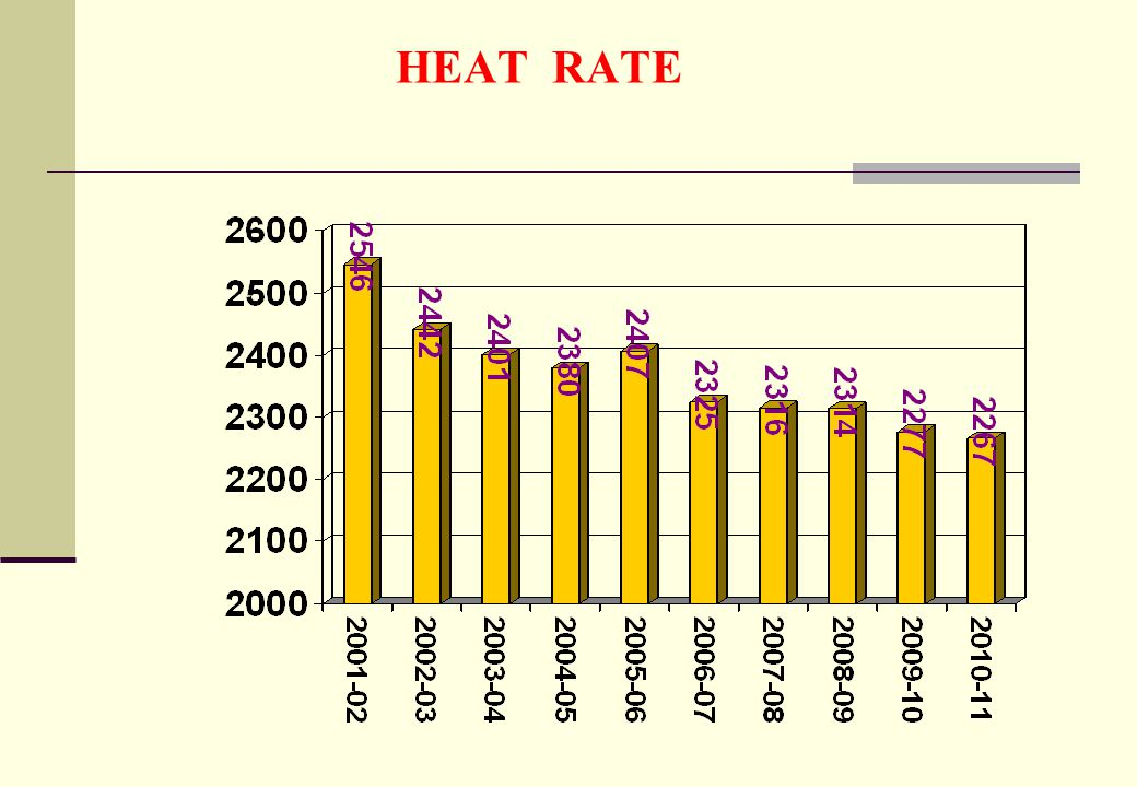 HEAT RATE