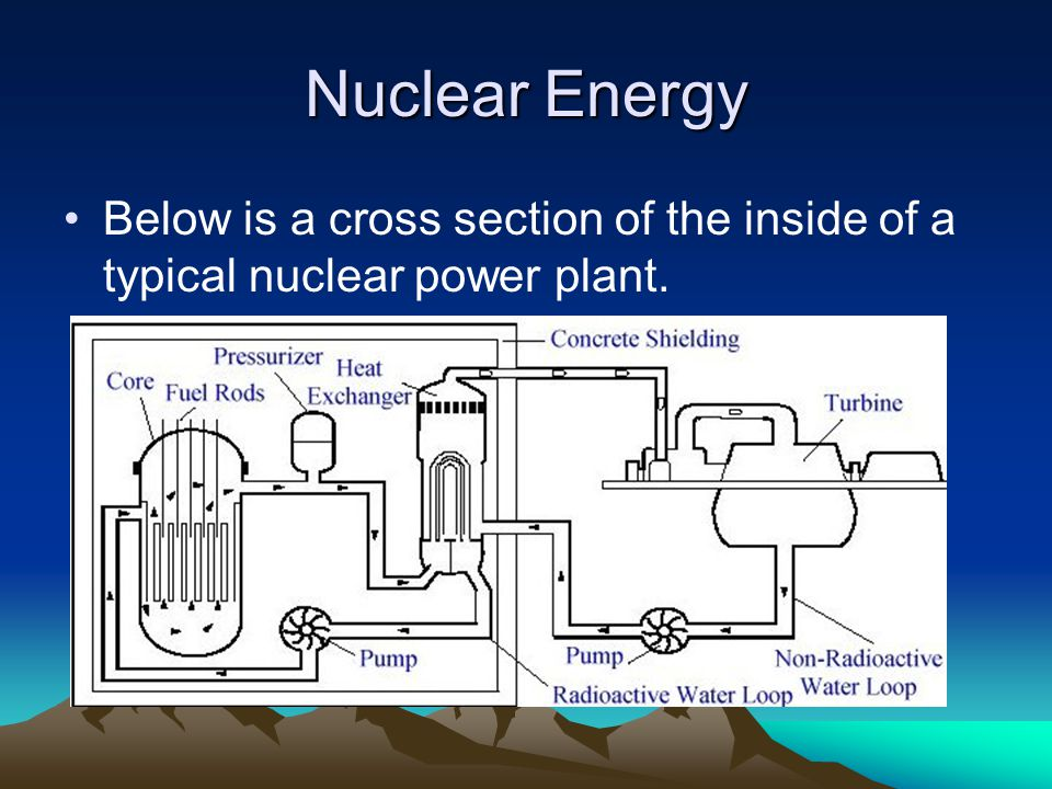 Nuclear Energy Below is a cross section of the inside of a typical nuclear power plant.