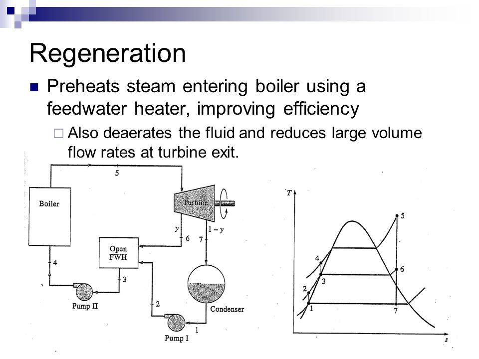 Regeneration Preheats steam entering boiler using a feedwater heater, improving efficiency.