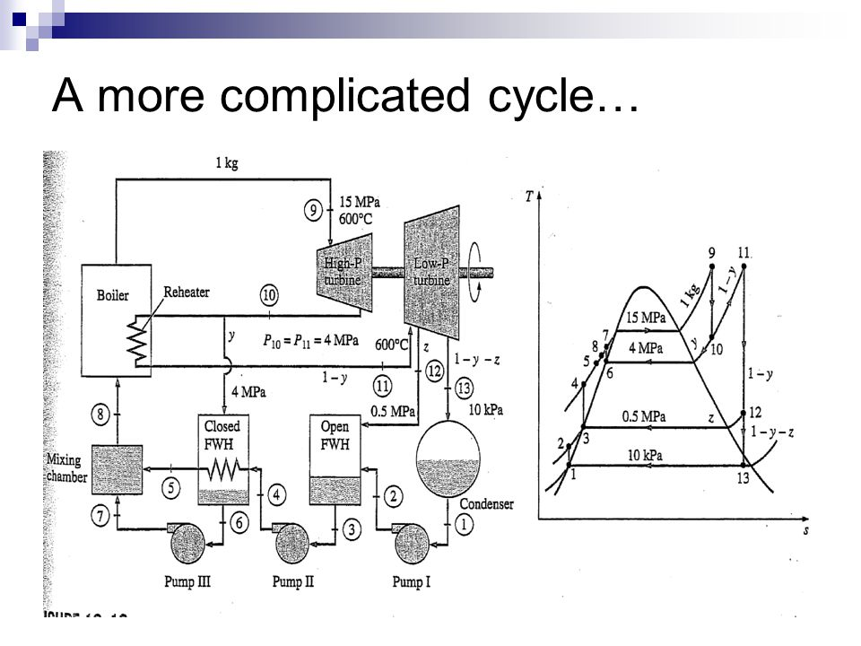 A more complicated cycle…