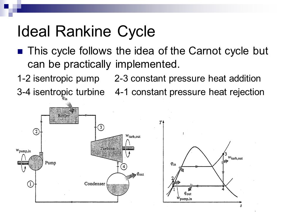 Ideal Rankine Cycle This cycle follows the idea of the Carnot cycle but can be practically implemented.