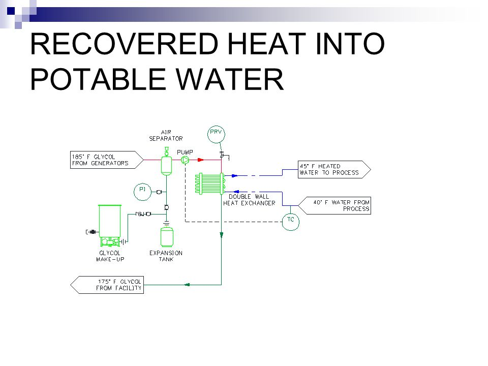 RECOVERED HEAT INTO POTABLE WATER