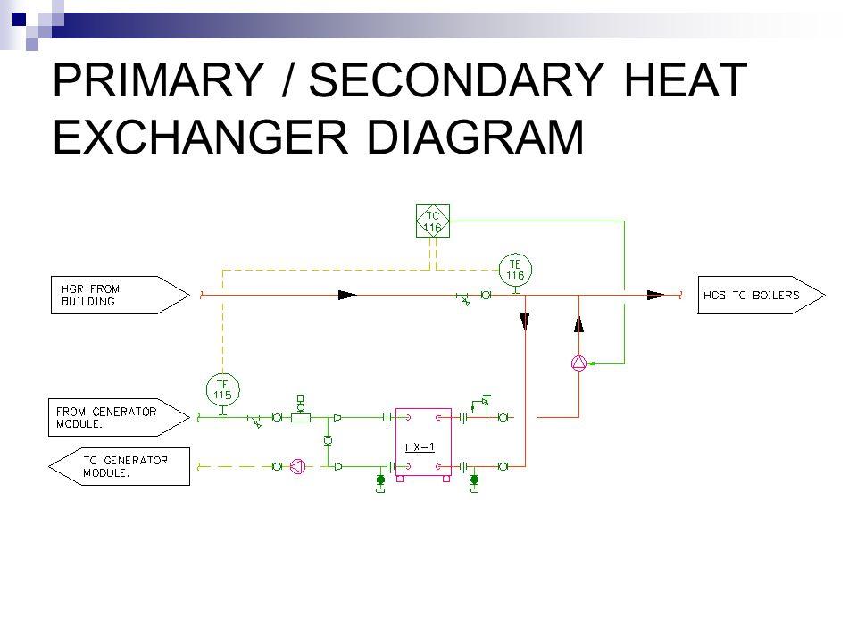 PRIMARY / SECONDARY HEAT EXCHANGER DIAGRAM