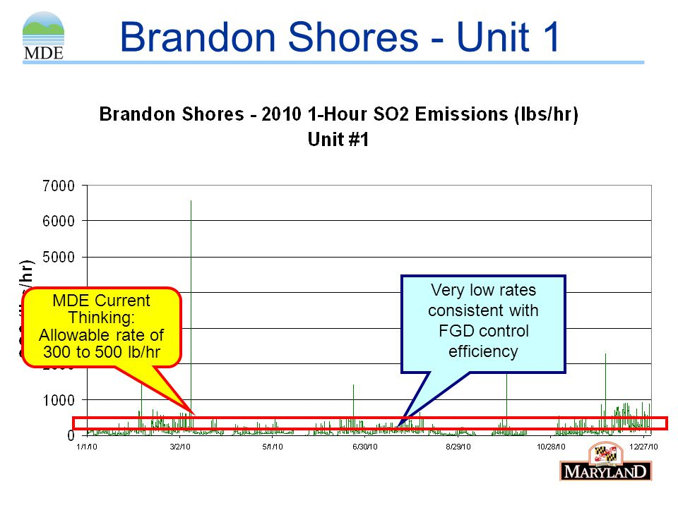 Brandon Shores - Unit 1 Very low rates consistent with FGD control efficiency.