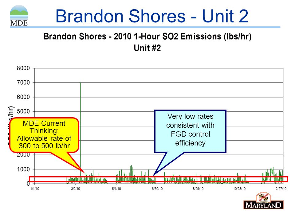 Brandon Shores - Unit 2 Very low rates consistent with FGD control efficiency.