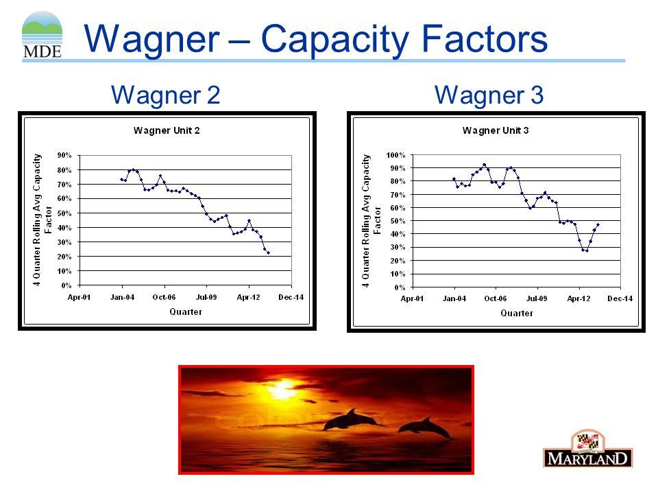 Wagner – Capacity Factors