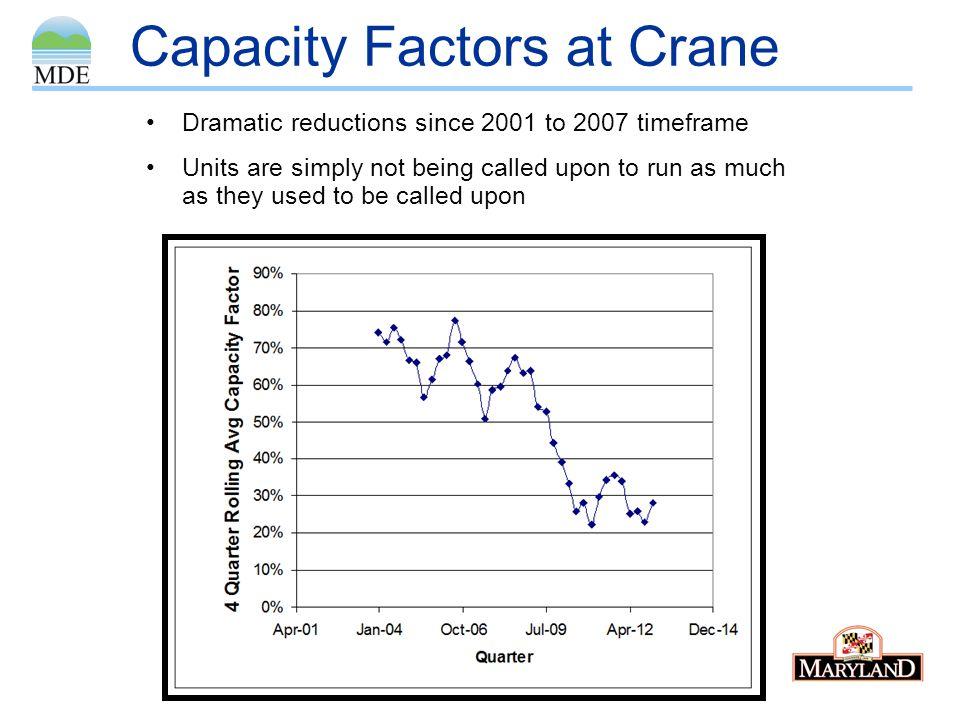Capacity Factors at Crane