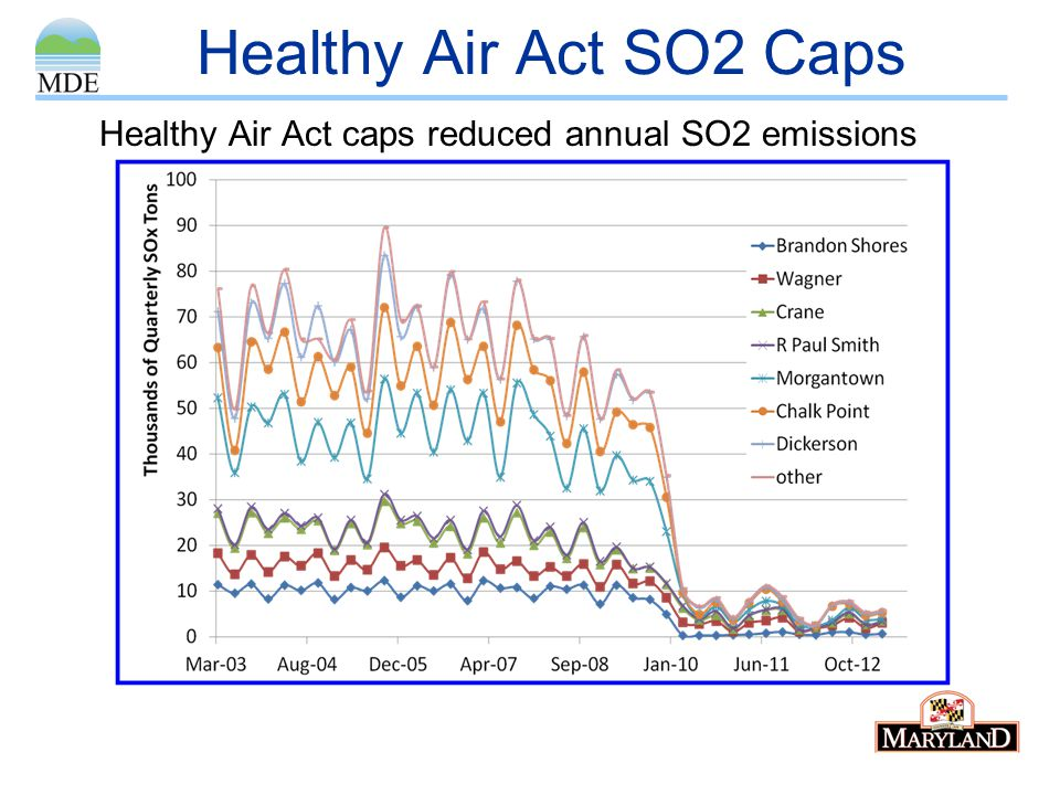 Healthy Air Act SO2 Caps Healthy Air Act caps reduced annual SO2 emissions