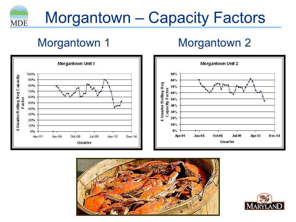 Morgantown – Capacity Factors