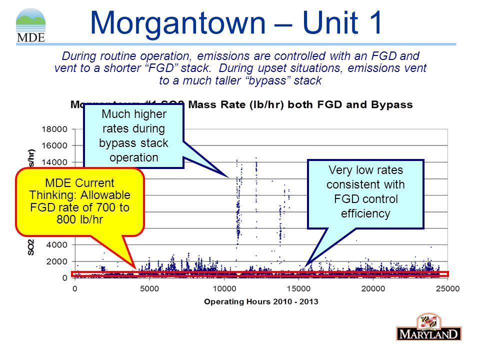 Morgantown – Unit 1