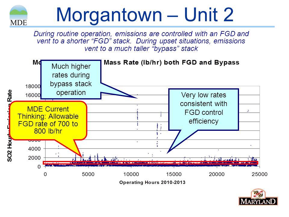 Morgantown – Unit 2
