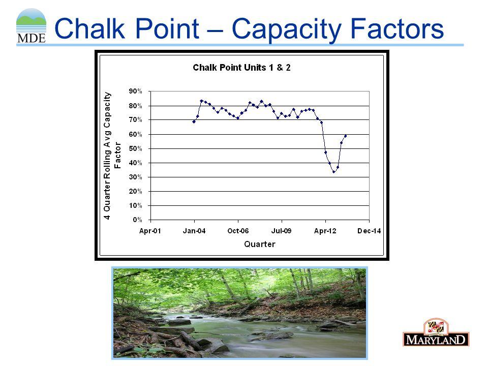 Chalk Point – Capacity Factors