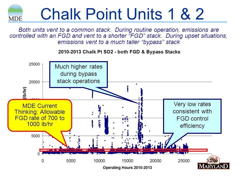 Chalk Point Units 1 & 2
