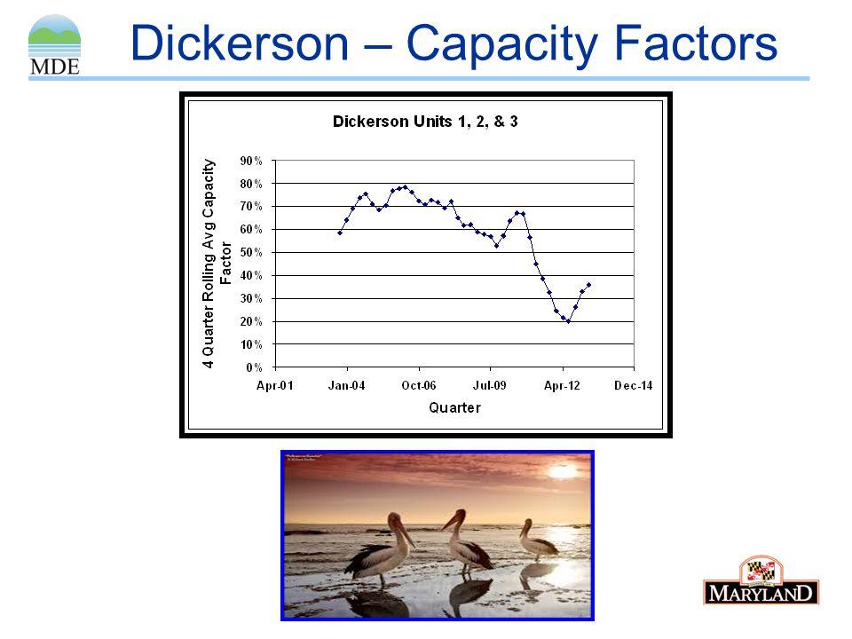 Dickerson – Capacity Factors