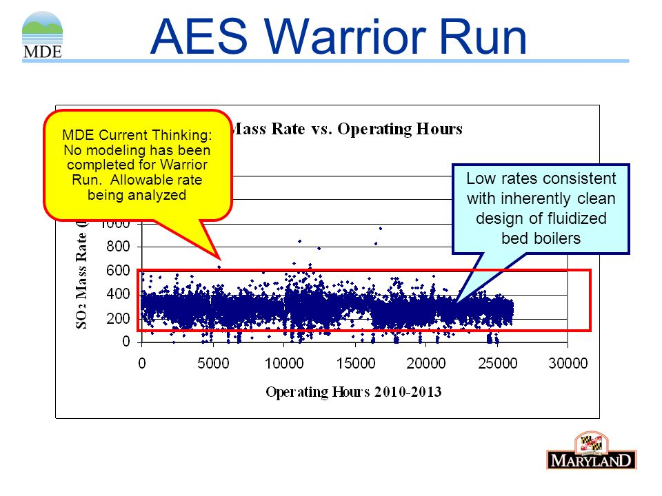 AES Warrior Run MDE Current Thinking: No modeling has been completed for Warrior Run. Allowable rate being analyzed.