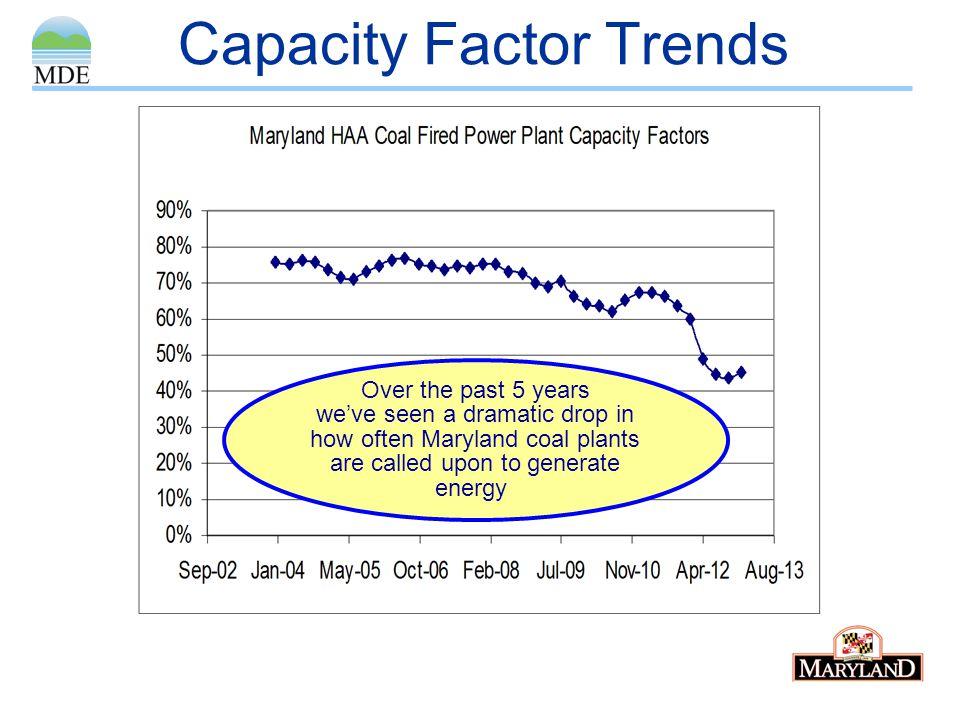 Capacity Factor Trends
