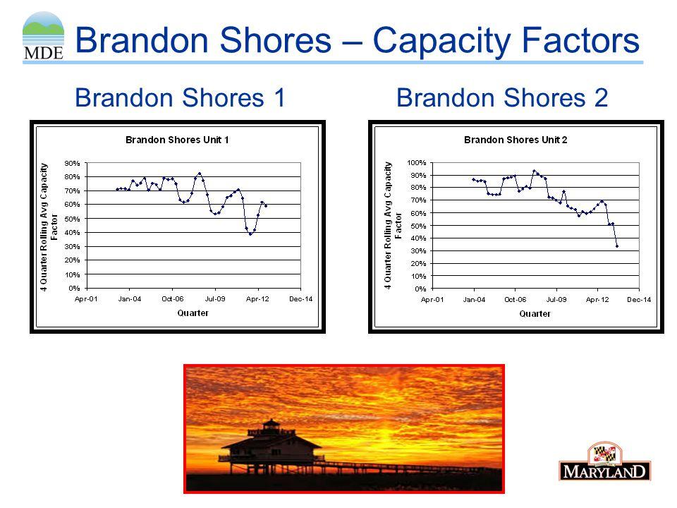 Brandon Shores – Capacity Factors